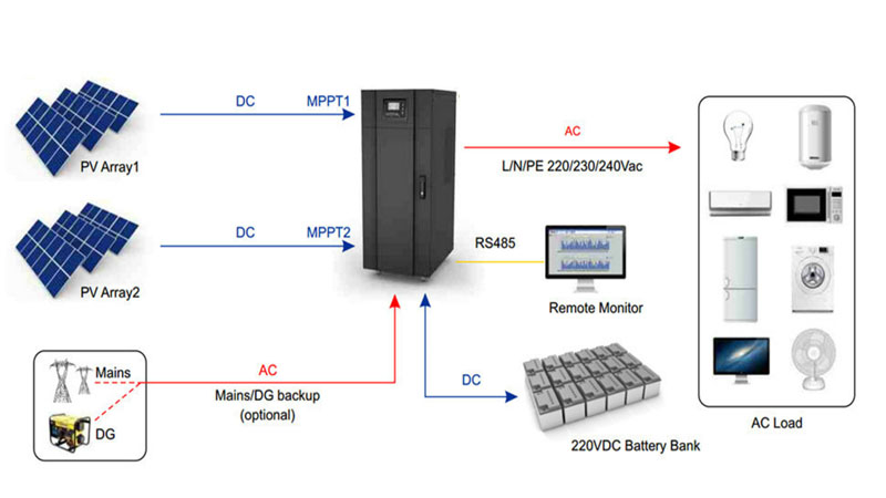 SOPOWER MLS Series Off Grid Single Phase Inverter Connection 2.jpg