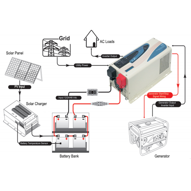 SOPOWER RA complete solar power system connection.jpg