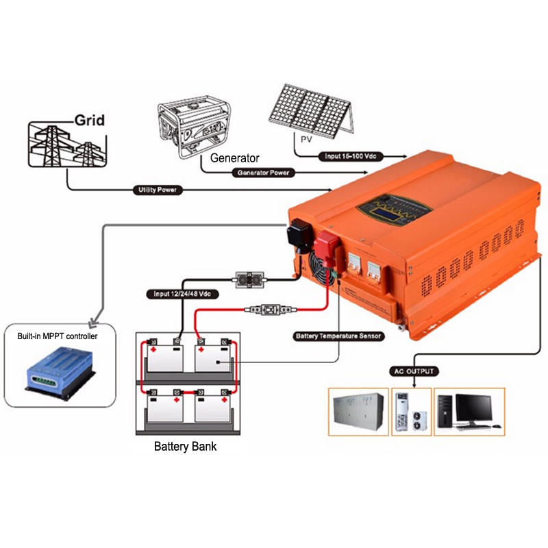 SOPOWER MRS complete solar power system connection.jpg